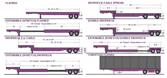 Specialized Flatbed Trailers